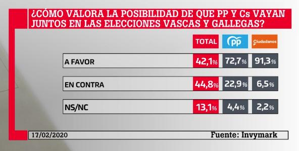 Más de la mitad de los votantes de PP y Ciudadanos quieren un pacto a nivel nacional