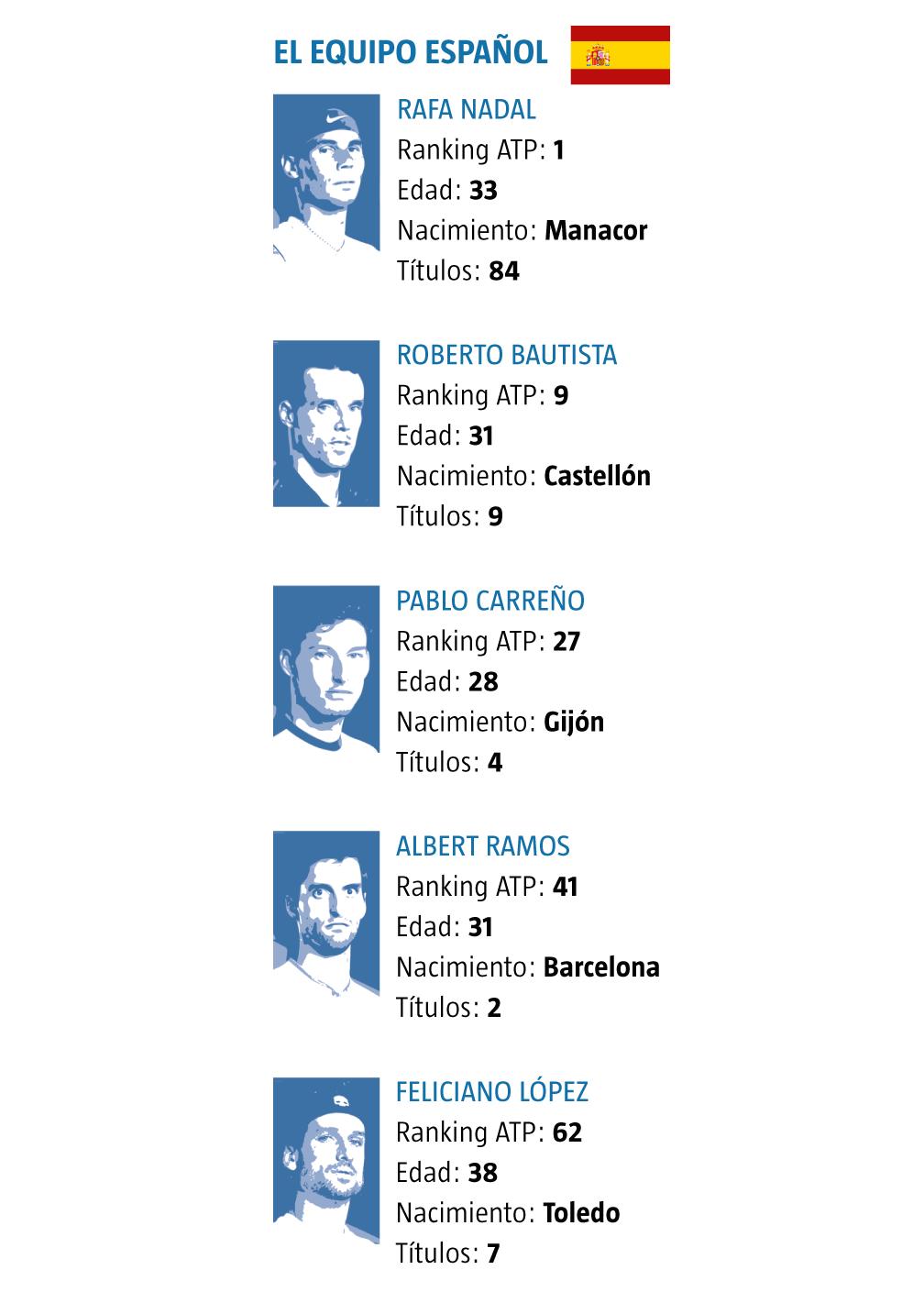 equipo españa ATP cup