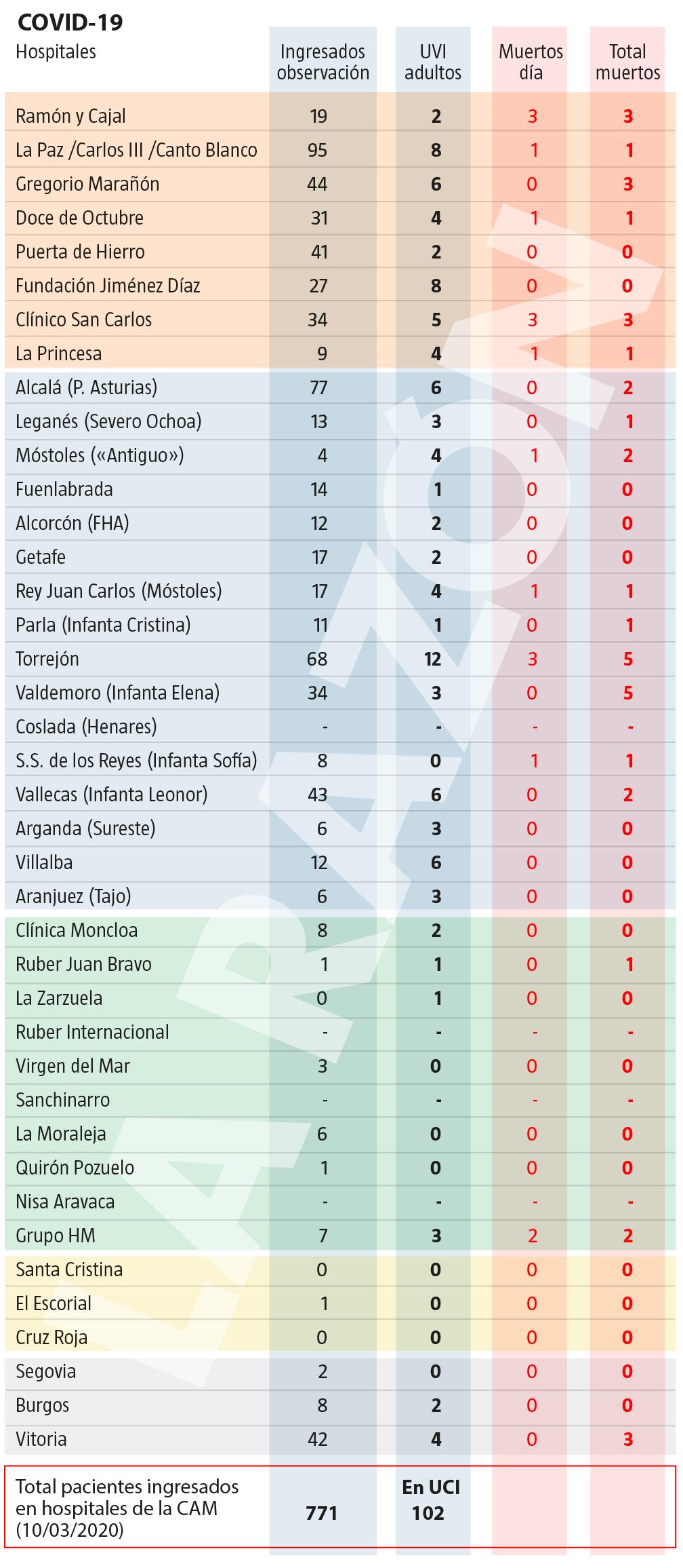 Listado de pacientes por covid-19 en los hospitales de la Comunidad de Madrid