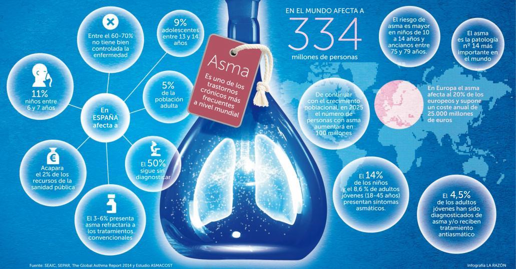 disbiosis intestinal y alergias