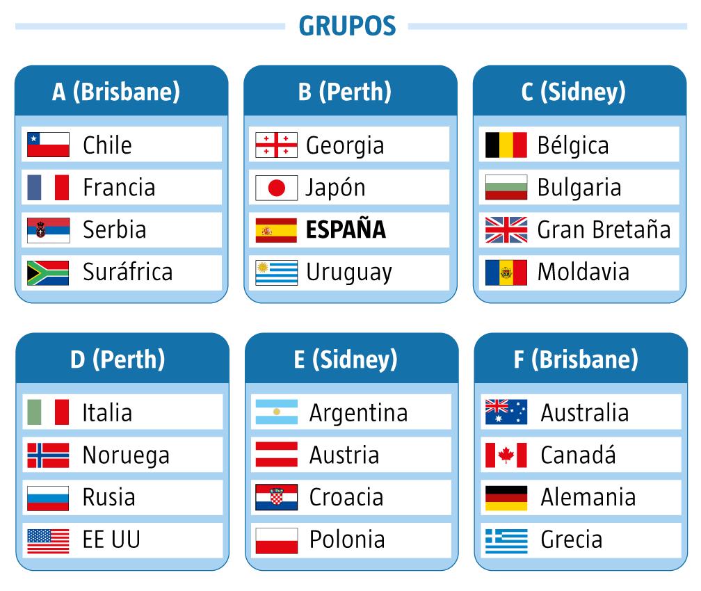 Grupos ATP Cup