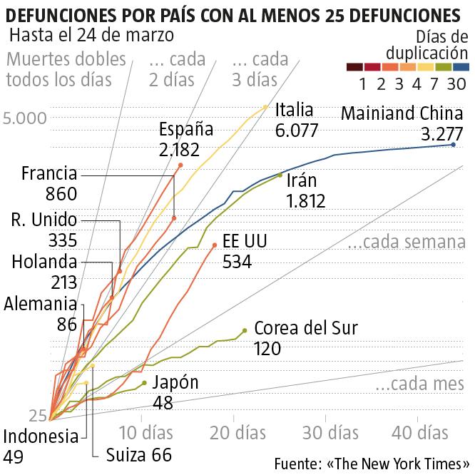 evolución de las defunciones por país