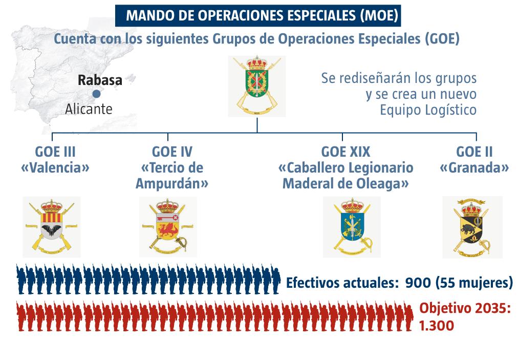 Grupos de Operaciones Especiales