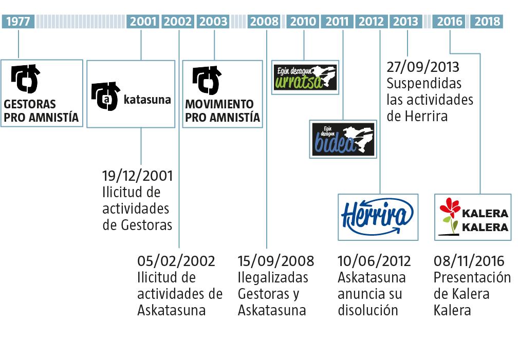 Organizaciones de apoyo a los presos de ETA