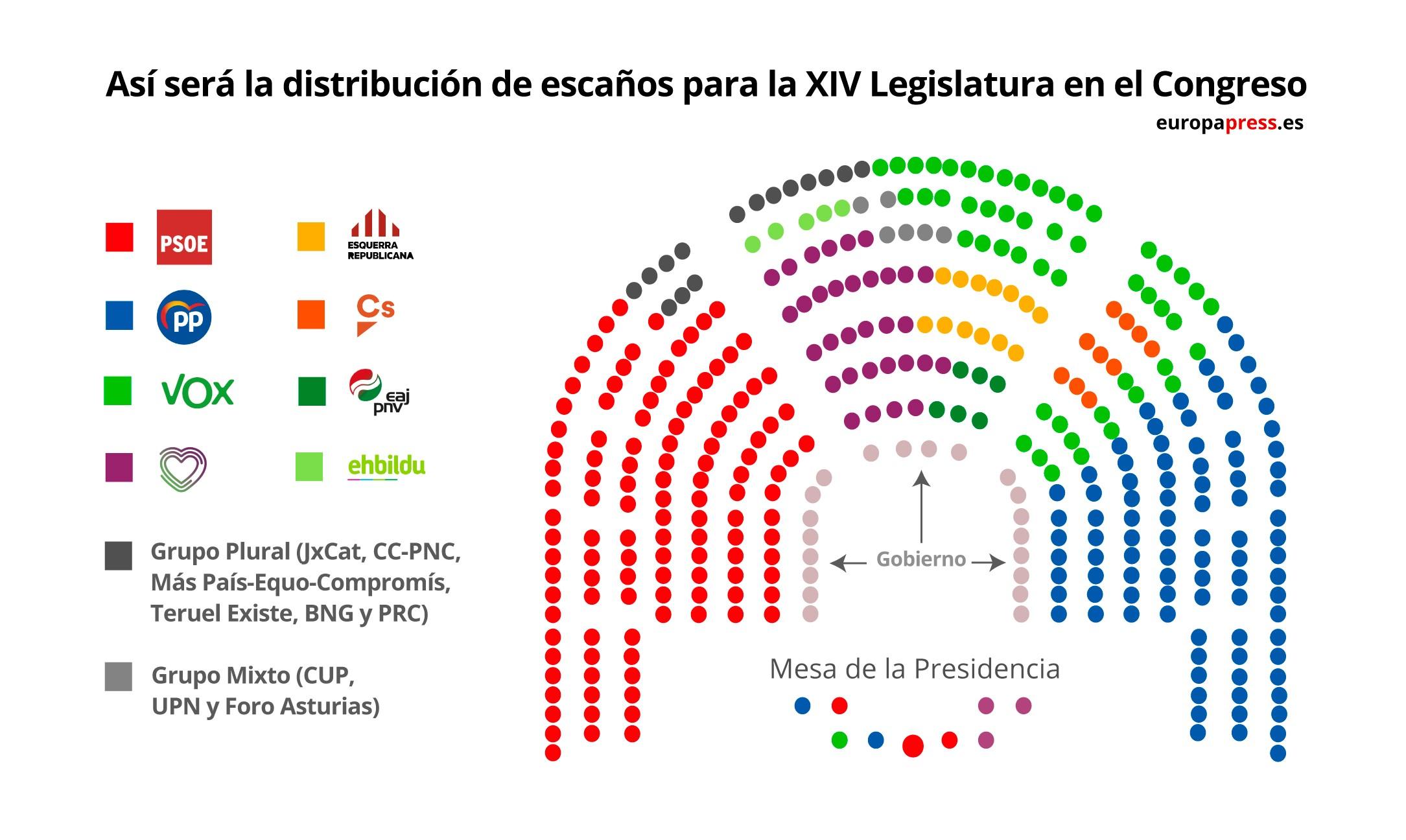 El Congreso de los Diputados aprueba el reparto de los escaños del hemiciclo