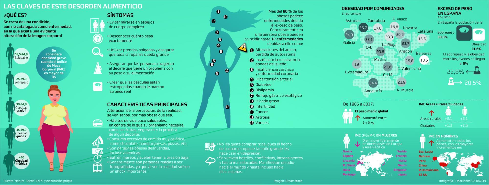 perdida de peso mas de 25 en anorexia nerviosan